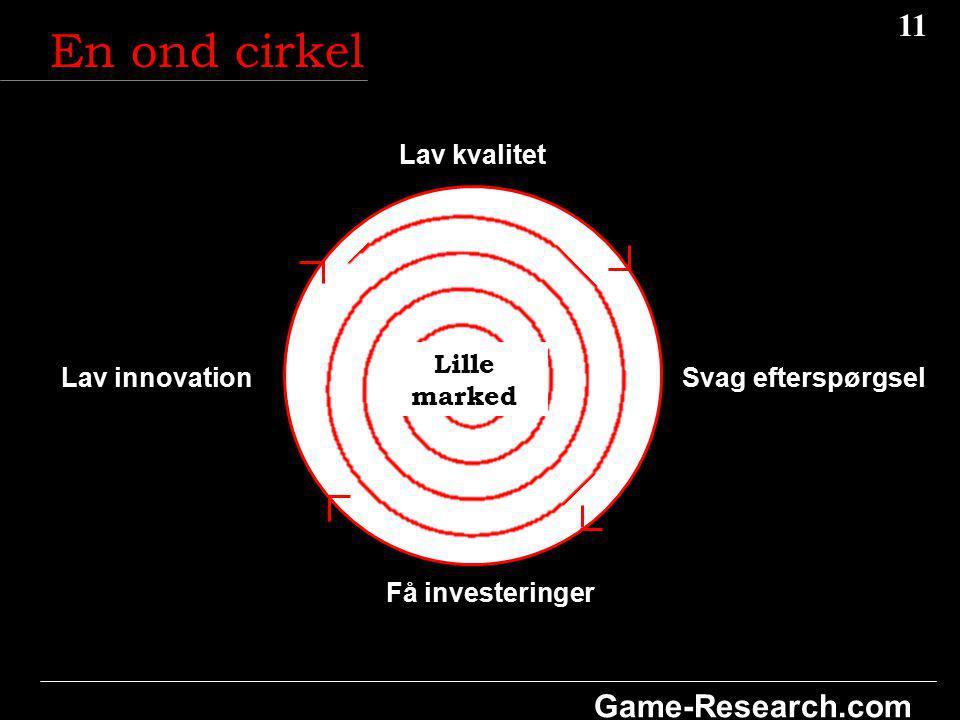 11 Game-Research.com Lav innovationSvag efterspørgsel Få investeringer Lav kvalitet En ond cirkel Lille marked