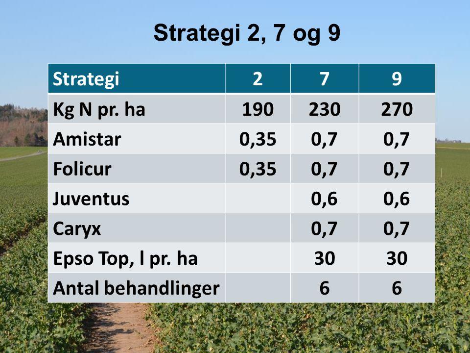 Strategi 2, 7 og 9 Strategi279 Kg N pr.