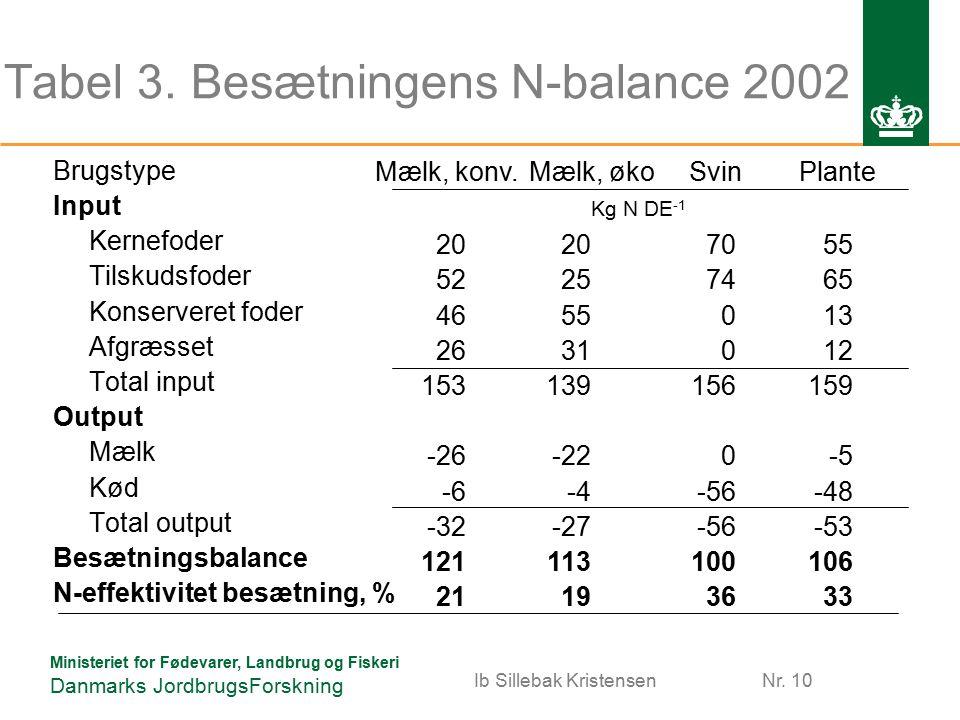 Ministeriet for Fødevarer, Landbrug og Fiskeri Danmarks JordbrugsForskning Tabel 3.