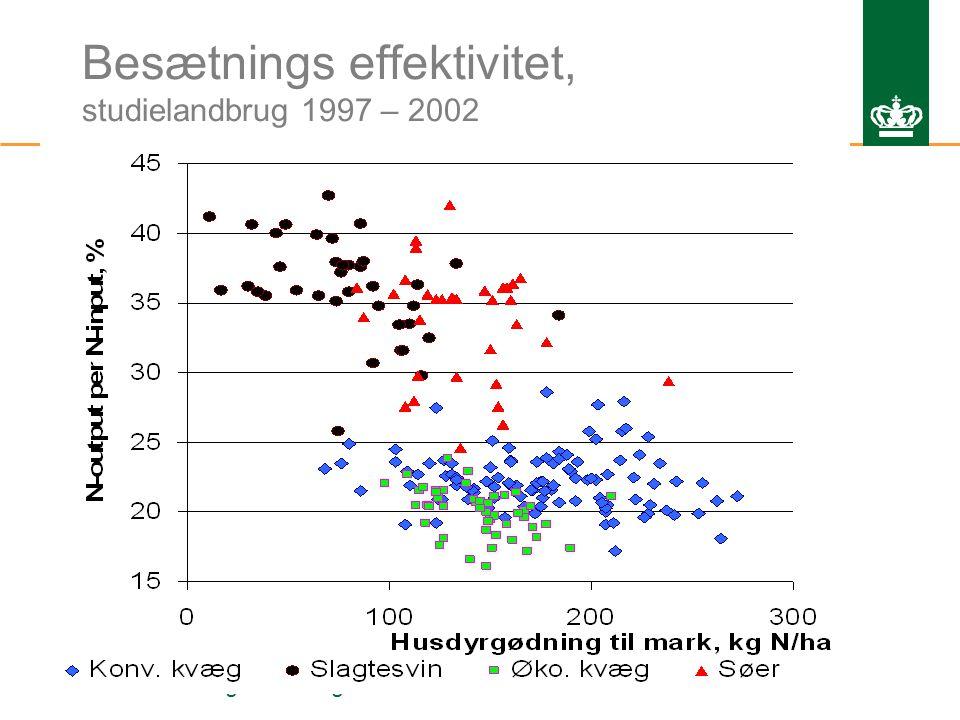 Ministeriet for Fødevarer, Landbrug og Fiskeri Danmarks JordbrugsForskning Besætnings effektivitet, studielandbrug 1997 – 2002 Ib Sillebak KristensenNr.
