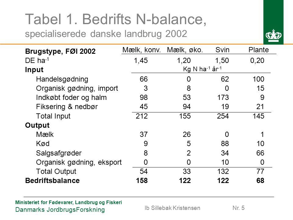 Ministeriet for Fødevarer, Landbrug og Fiskeri Danmarks JordbrugsForskning Tabel 1.