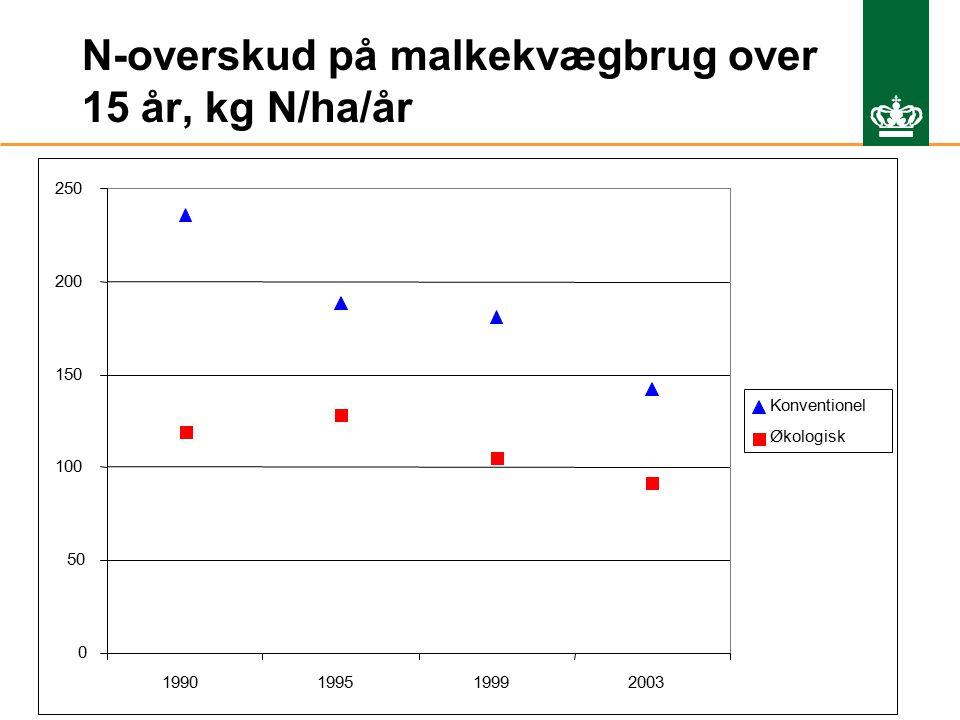 Ministeriet for Fødevarer, Landbrug og Fiskeri Danmarks JordbrugsForskning N-overskud på malkekvægbrug over 15 år, kg N/ha/år 0 50 100 150 200 250 1990199519992003 Konventionel Økologisk