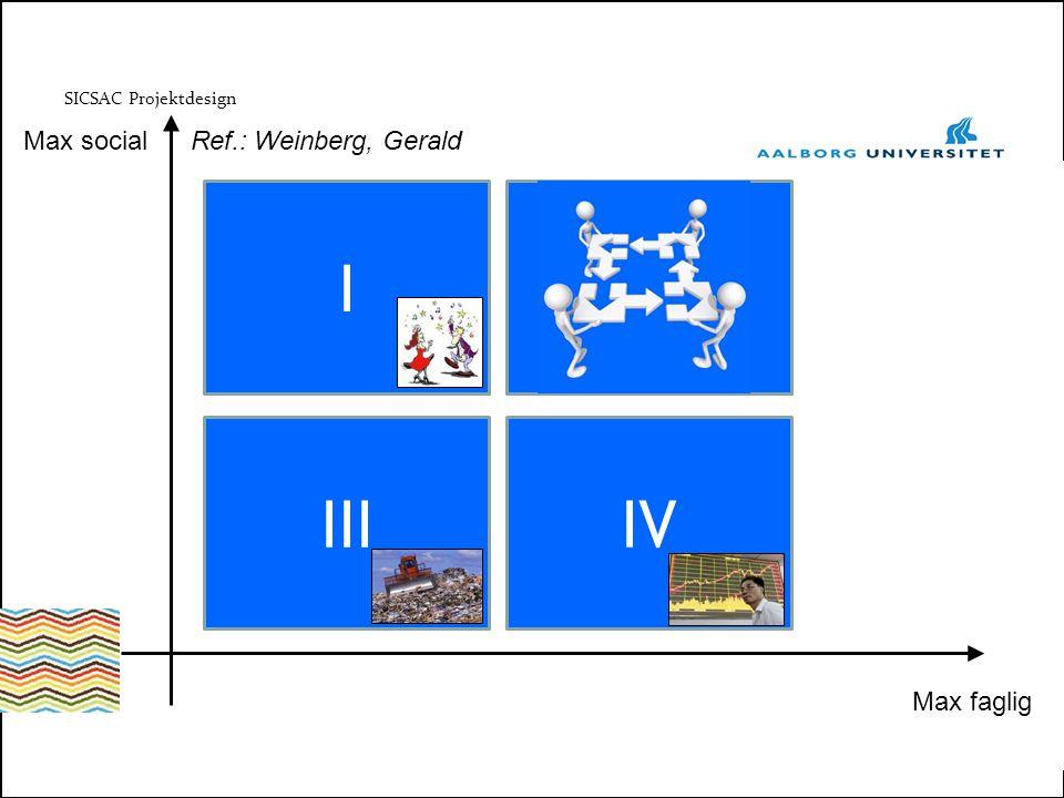 SICSAC Projektdesign III Max faglig Max social I IV II Ref.: Weinberg, Gerald