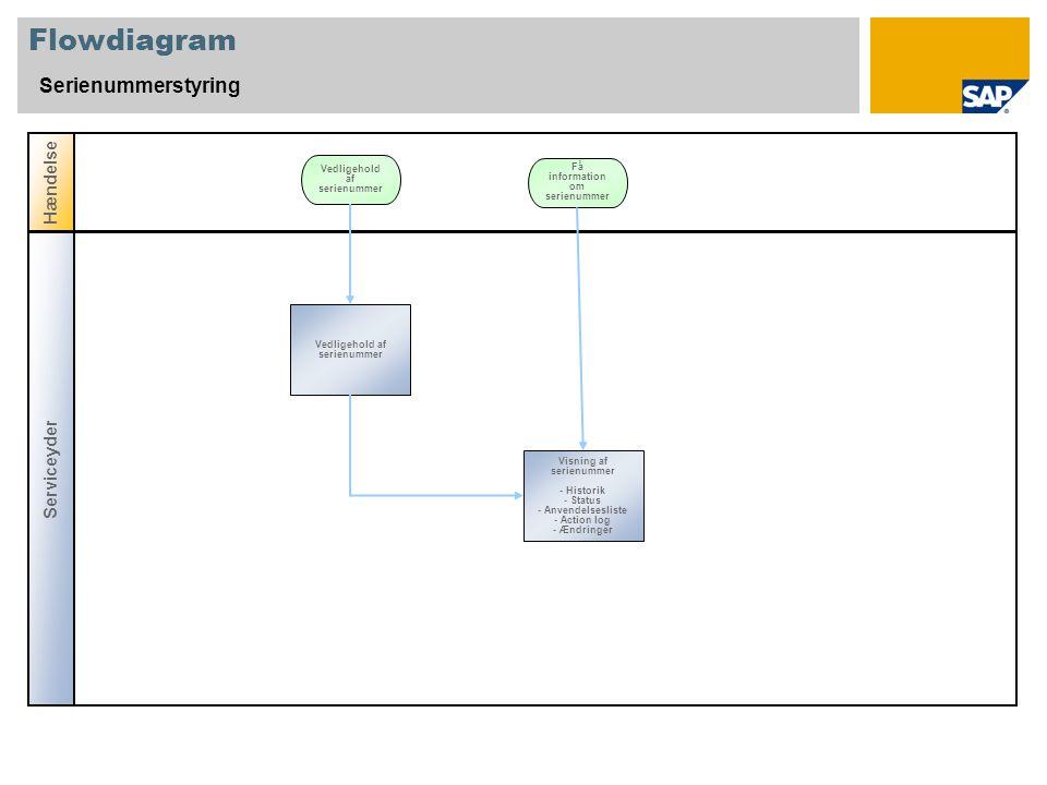 Flowdiagram Serienummerstyring Hændelse Vedligehold af serienummer Serviceyder Få information om serienummer Visning af serienummer - Historik - Status - Anvendelsesliste - Action log - Ændringer