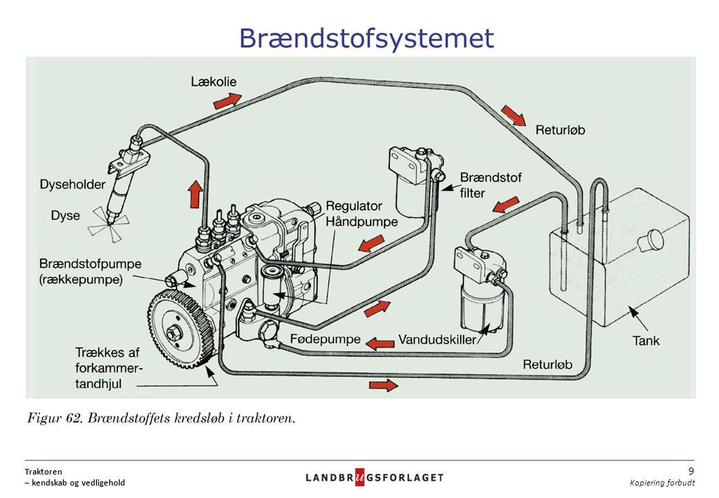 Traktoren – kendskab og vedligehold 9 Kopiering forbudt