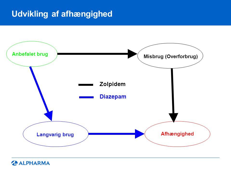 Udvikling af afhængighed Anbefalet brug Afhængighed Misbrug (Overforbrug) Diazepam Zolpidem Langvarig brug