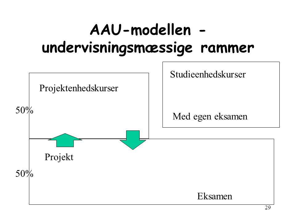 29 AAU-modellen - undervisningsmæssige rammer Projekt Projektenhedskurser Studieenhedskurser Med egen eksamen Eksamen 50%