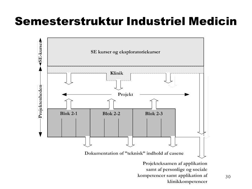 30 Semesterstruktur Industriel Medicin