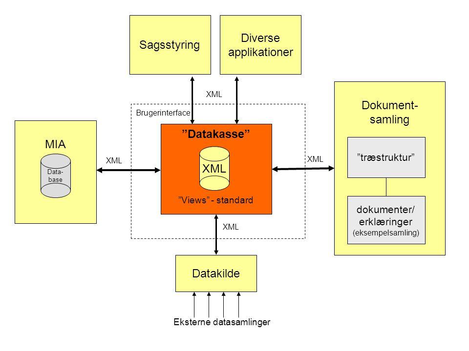 Dokument- samling MIA Datakilde Sagsstyring Datakasse XML træstruktur dokumenter/ erklæringer (eksempelsamling) Data- base Eksterne datasamlinger Views - standard XML Diverse applikationer Brugerinterface
