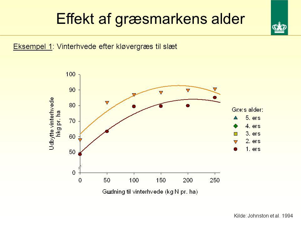 Effekt af græsmarkens alder Eksempel 1: Vinterhvede efter kløvergræs til slæt Kilde: Johnston et al.