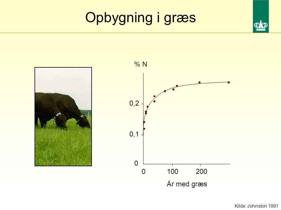 Opbygning i græs År med græs 1002000 0 0,2 0,1 % N Kilde: Johnston 1991