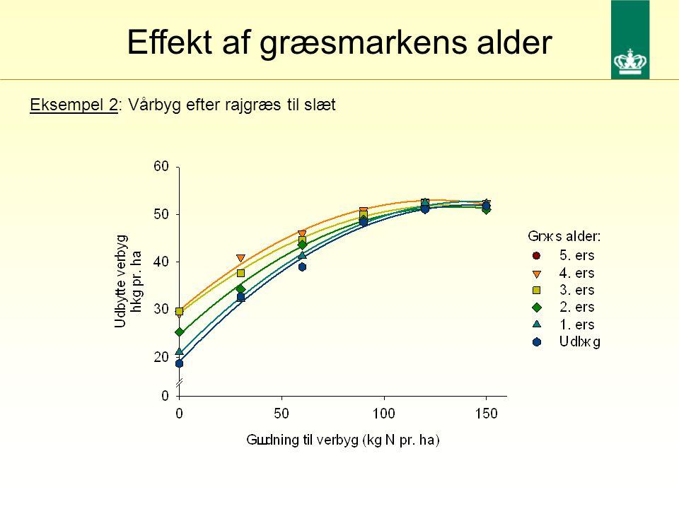 Effekt af græsmarkens alder Eksempel 2: Vårbyg efter rajgræs til slæt