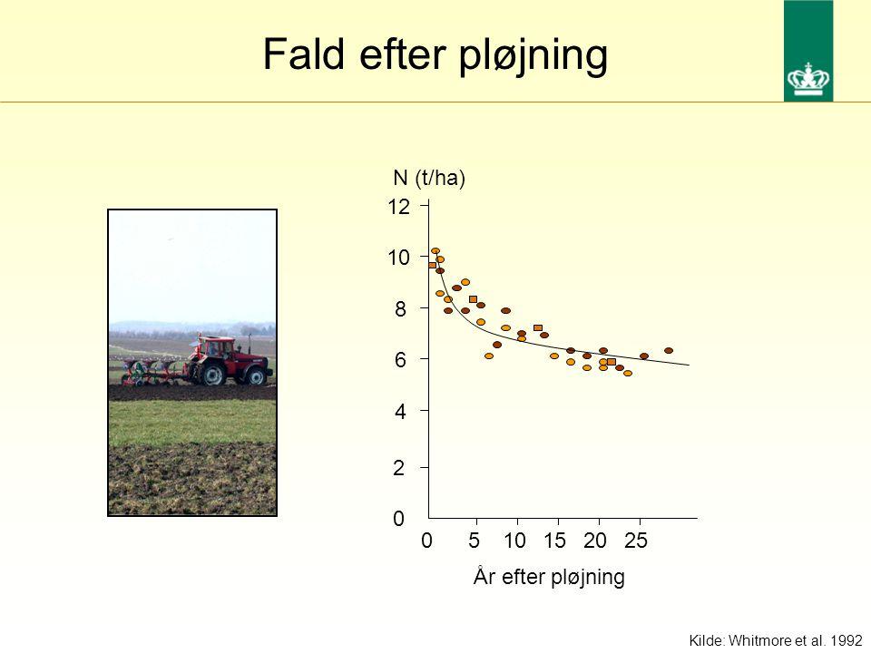Fald efter pløjning 12 8 6 4 0 10 2 5 1520250 N (t/ha) År efter pløjning Kilde: Whitmore et al.