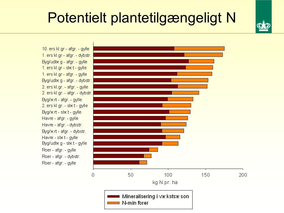 Potentielt plantetilgængeligt N