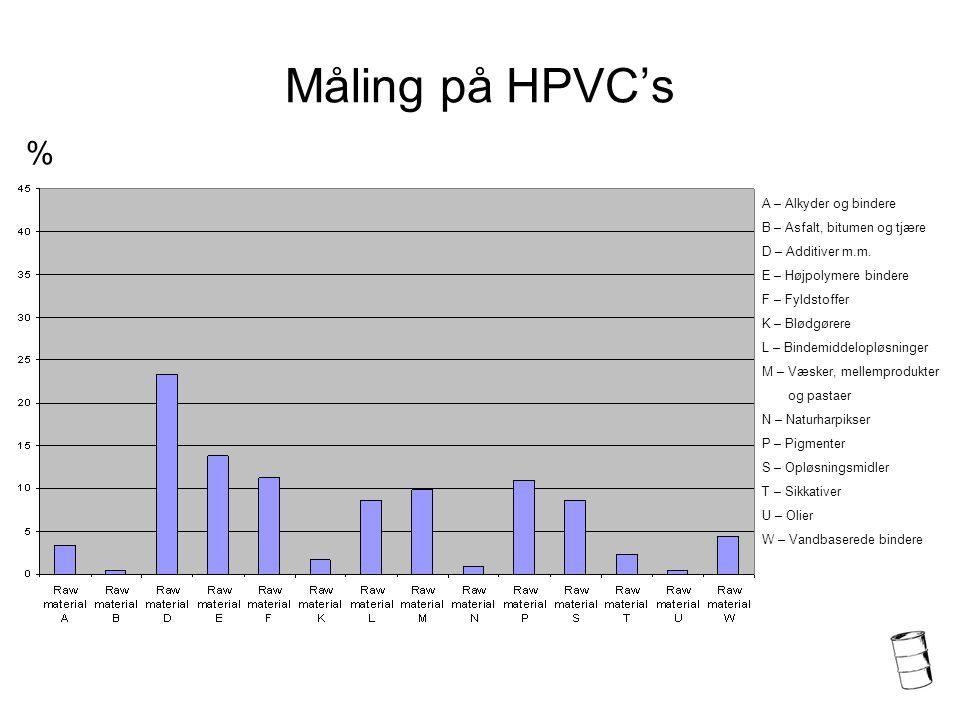 Måling på HPVC's A – Alkyder og bindere B – Asfalt, bitumen og tjære D – Additiver m.m.