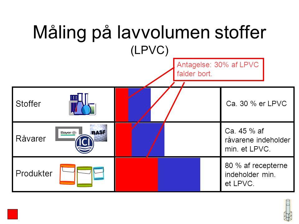 Måling på lavvolumen stoffer (LPVC) Stoffer Råvarer Produkter Ca.