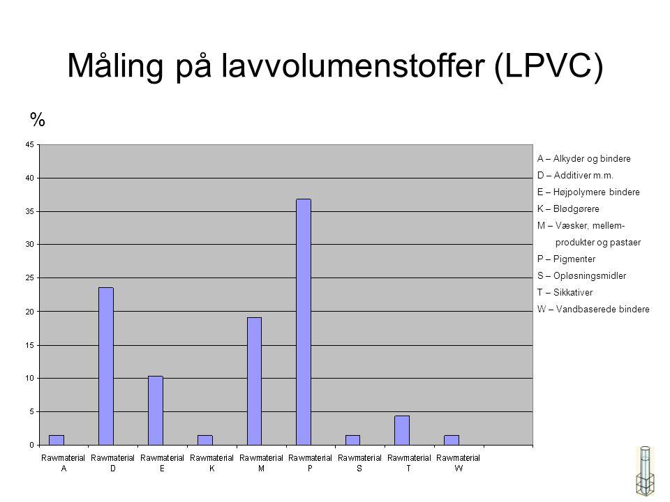 Måling på lavvolumenstoffer (LPVC) A – Alkyder og bindere D – Additiver m.m.