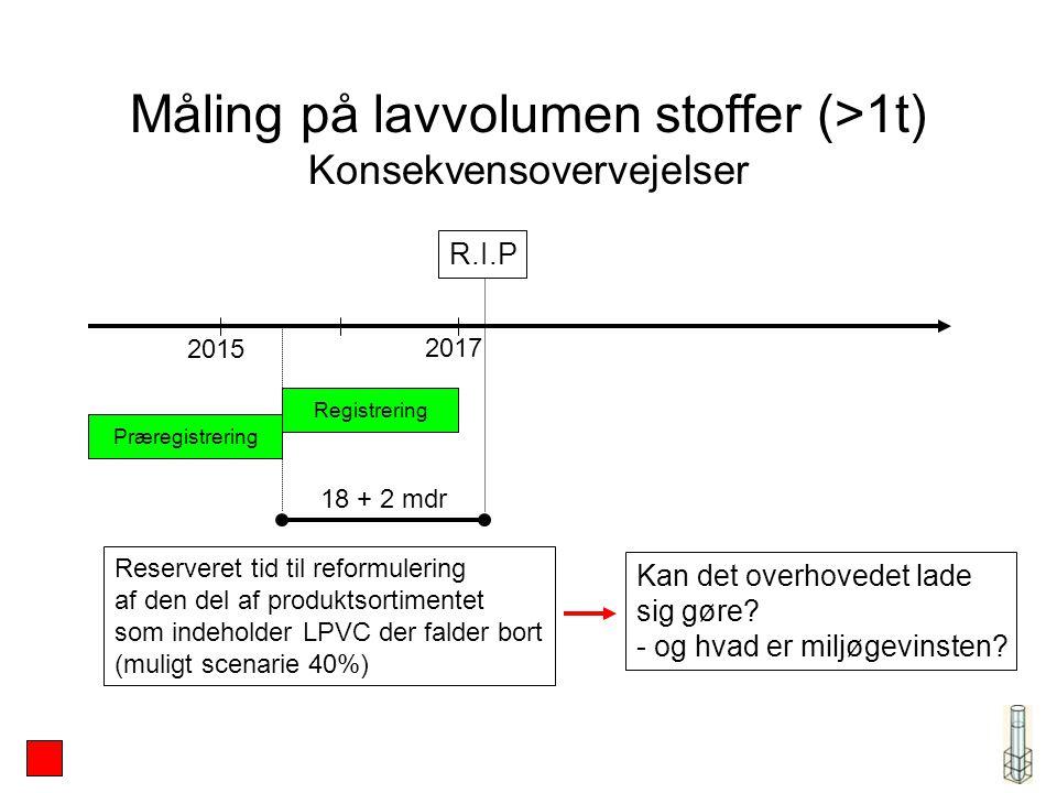 Måling på lavvolumen stoffer (>1t) Konsekvensovervejelser 2015 2017 Registrering Præregistrering R.I.P 18 + 2 mdr Reserveret tid til reformulering af den del af produktsortimentet som indeholder LPVC der falder bort (muligt scenarie 40%) Kan det overhovedet lade sig gøre.