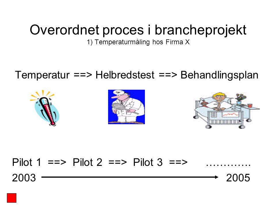 Overordnet proces i brancheprojekt 1) Temperaturmåling hos Firma X Temperatur ==> Helbredstest ==> Behandlingsplan Pilot 1 ==> Pilot 2 ==> Pilot 3 ==> ………….
