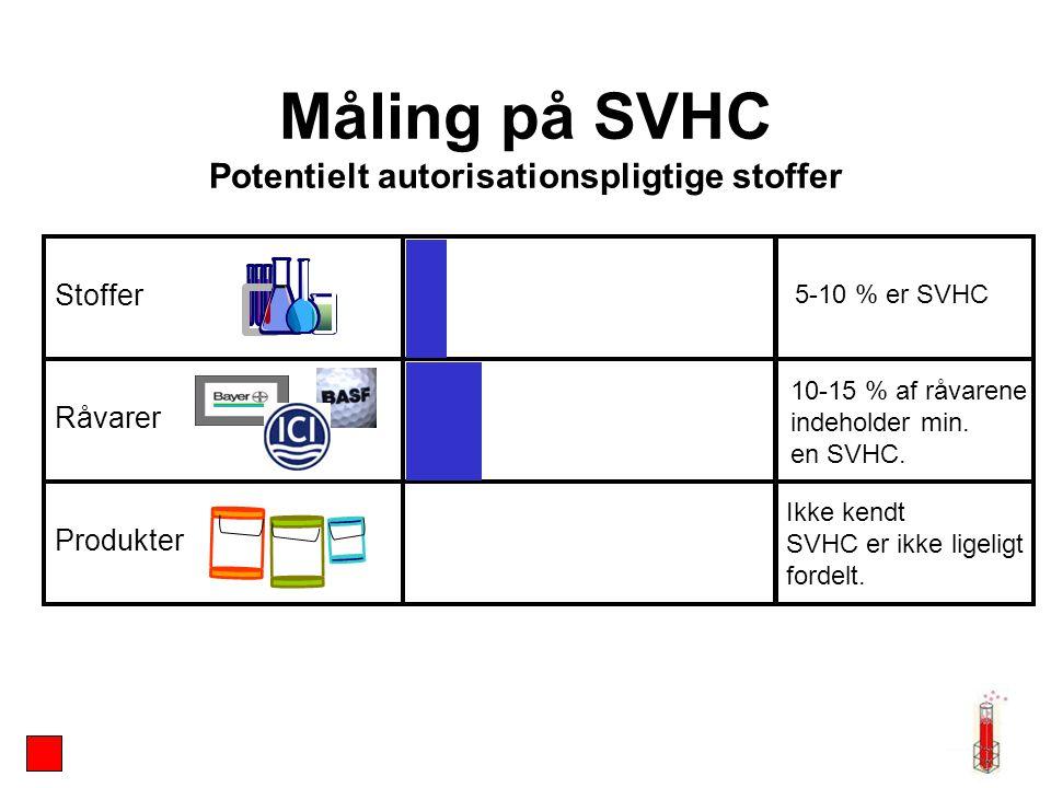 Måling på SVHC Potentielt autorisationspligtige stoffer Stoffer Råvarer Produkter 5-10 % er SVHC 10-15 % af råvarene indeholder min.