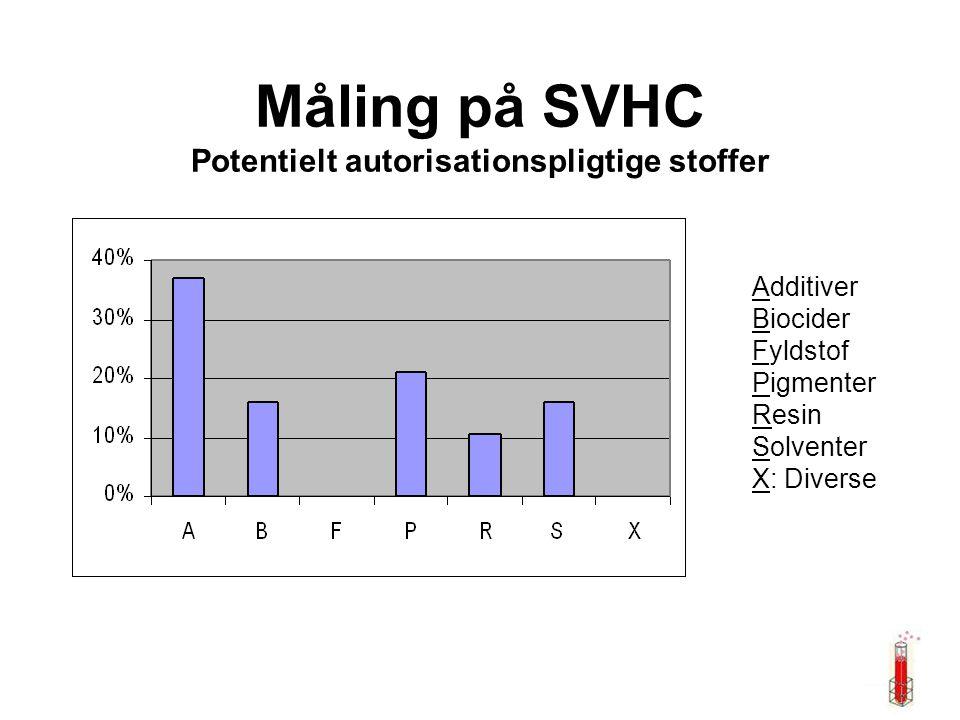 Måling på SVHC Potentielt autorisationspligtige stoffer Additiver Biocider Fyldstof Pigmenter Resin Solventer X: Diverse