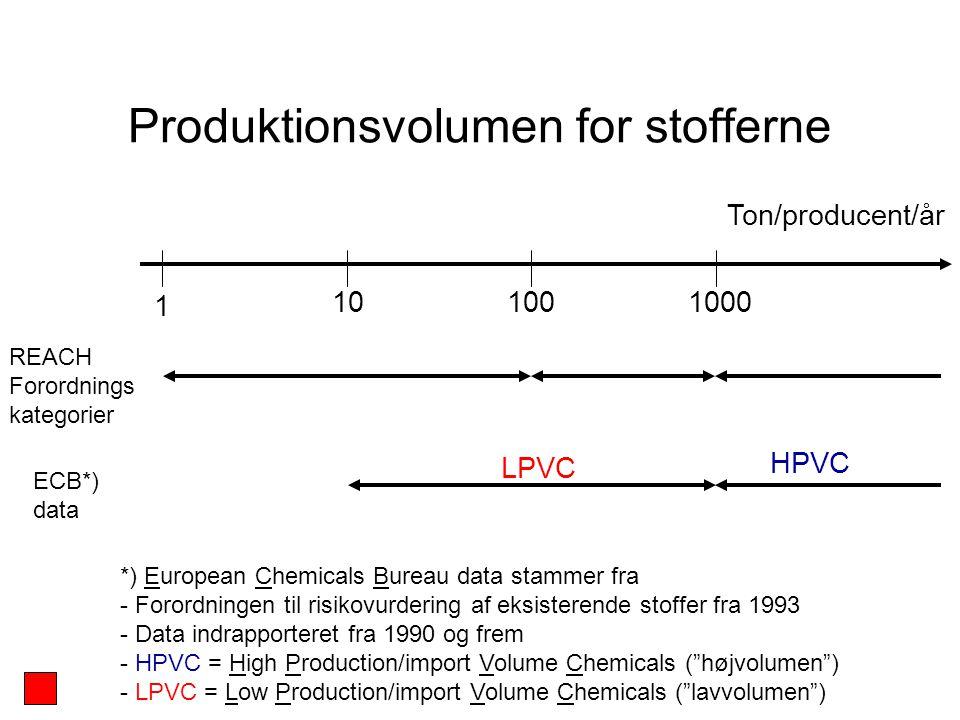 1001000 1 10 ECB*) data LPVC HPVC Ton/producent/år REACH Forordnings kategorier *) European Chemicals Bureau data stammer fra - Forordningen til risikovurdering af eksisterende stoffer fra 1993 - Data indrapporteret fra 1990 og frem - HPVC = High Production/import Volume Chemicals ( højvolumen ) - LPVC = Low Production/import Volume Chemicals ( lavvolumen ) Produktionsvolumen for stofferne