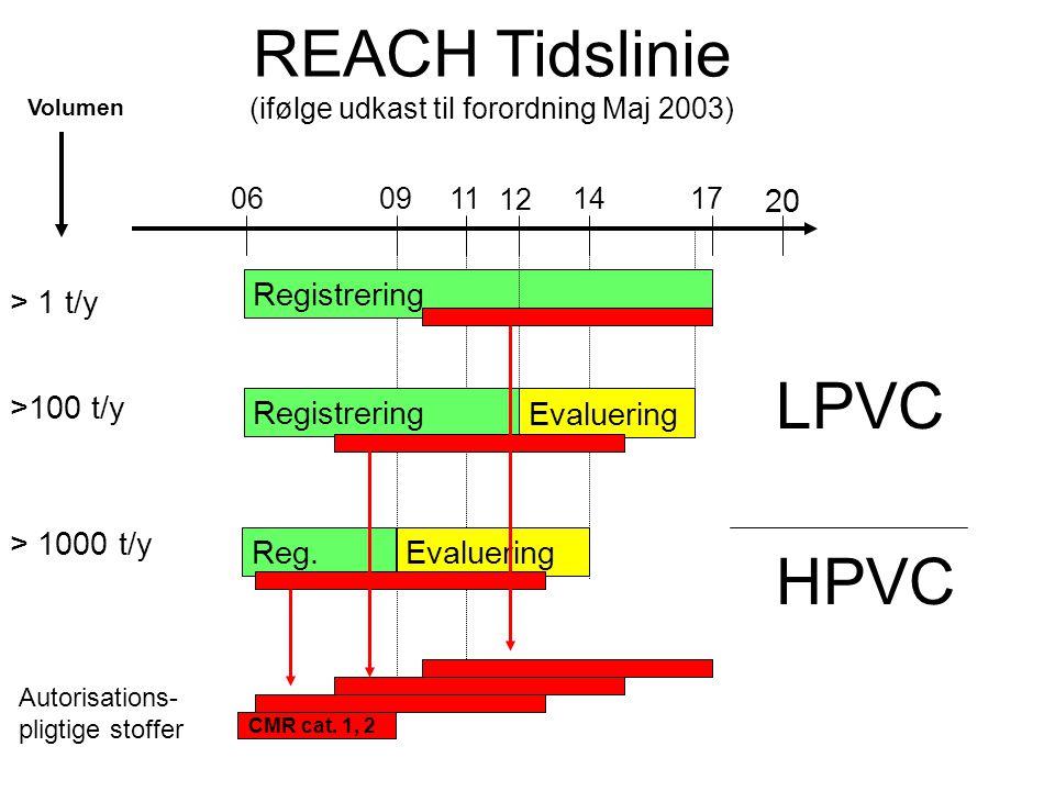 REACH Tidslinie (ifølge udkast til forordning Maj 2003) 06 12 17 >100 t/y > 1 t/y > 1000 t/y Reg.