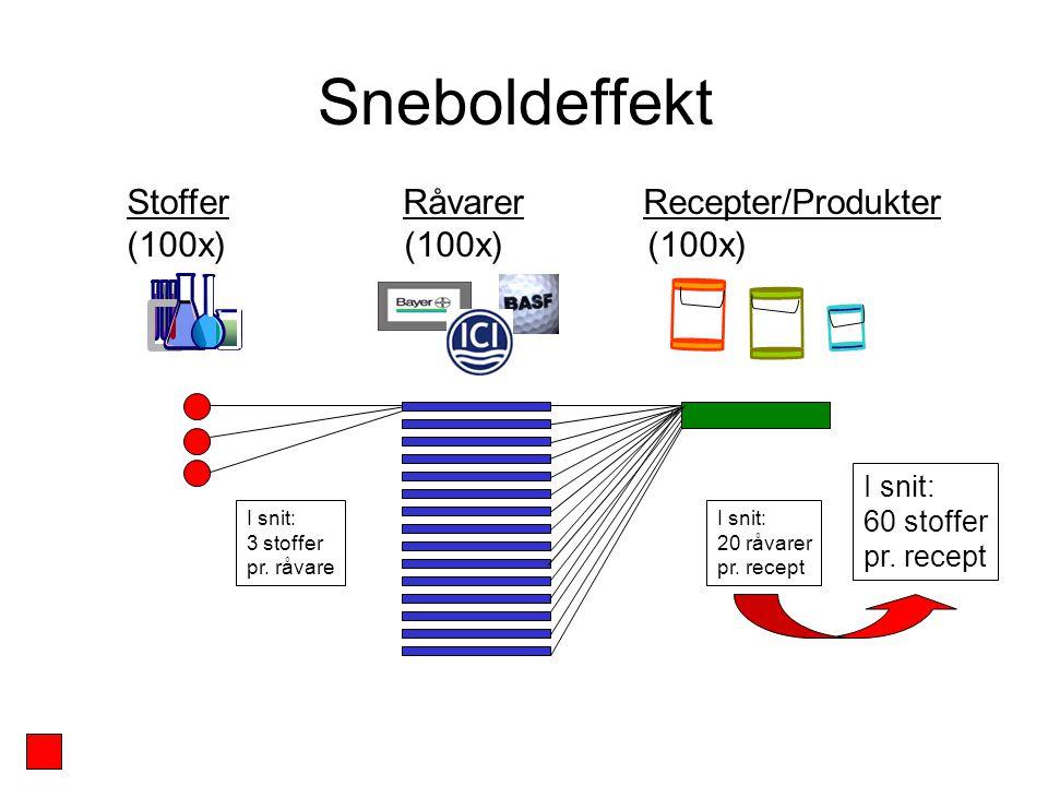 Sneboldeffekt Stoffer Råvarer Recepter/Produkter (100x) (100x) (100x) I snit: 3 stoffer pr.