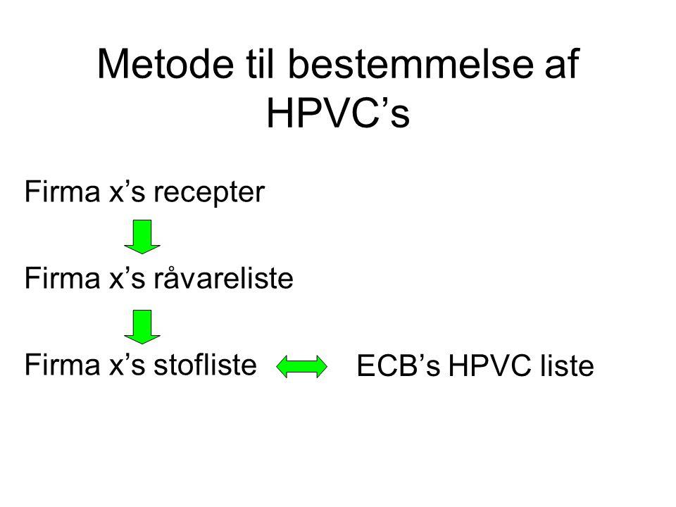 Metode til bestemmelse af HPVC's ECB's HPVC liste Firma x's recepter Firma x's råvareliste Firma x's stofliste