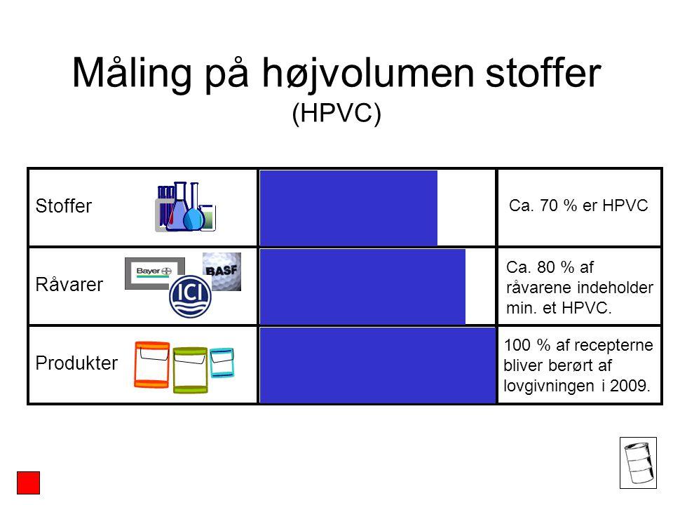 Måling på højvolumen stoffer (HPVC) Stoffer Råvarer Produkter Ca.