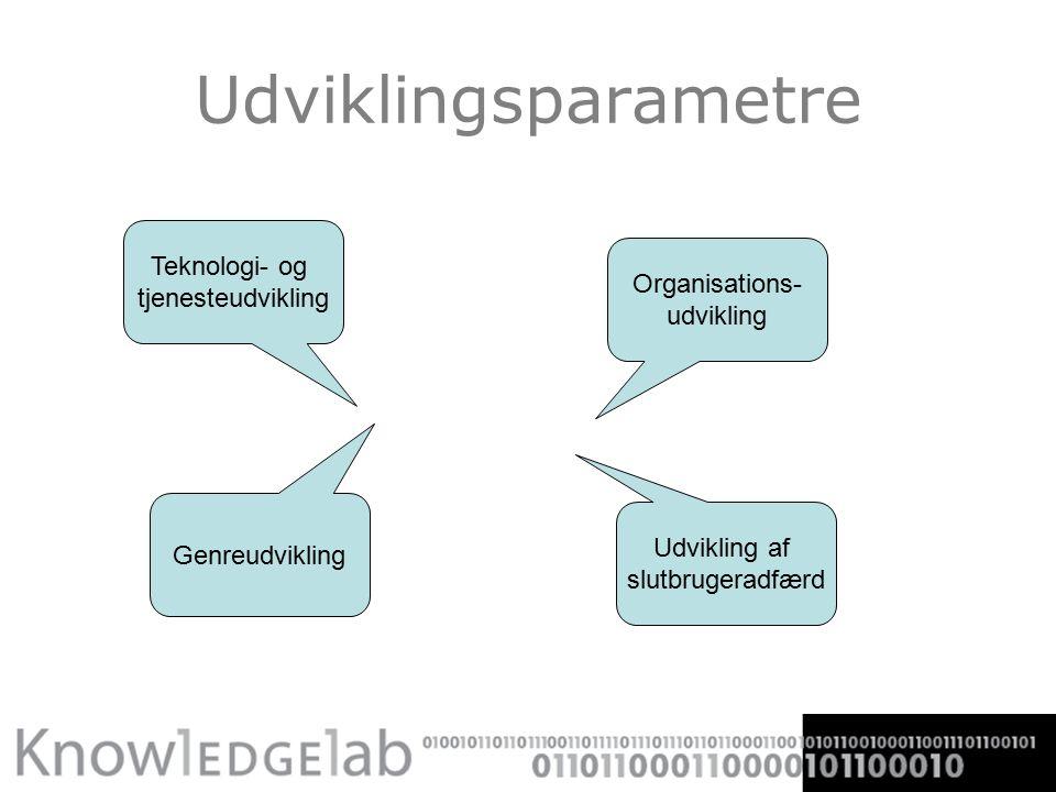 Udviklingsparametre Teknologi- og tjenesteudvikling Genreudvikling Organisations- udvikling Udvikling af slutbrugeradfærd