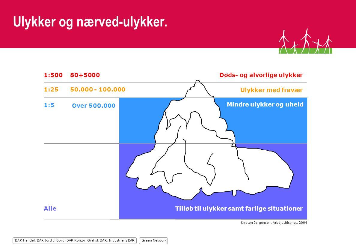Green Network BAR Handel, BAR Jord til Bord, BAR Kontor, Grafisk BAR, Industriens BAR Ulykker og nærved-ulykker.