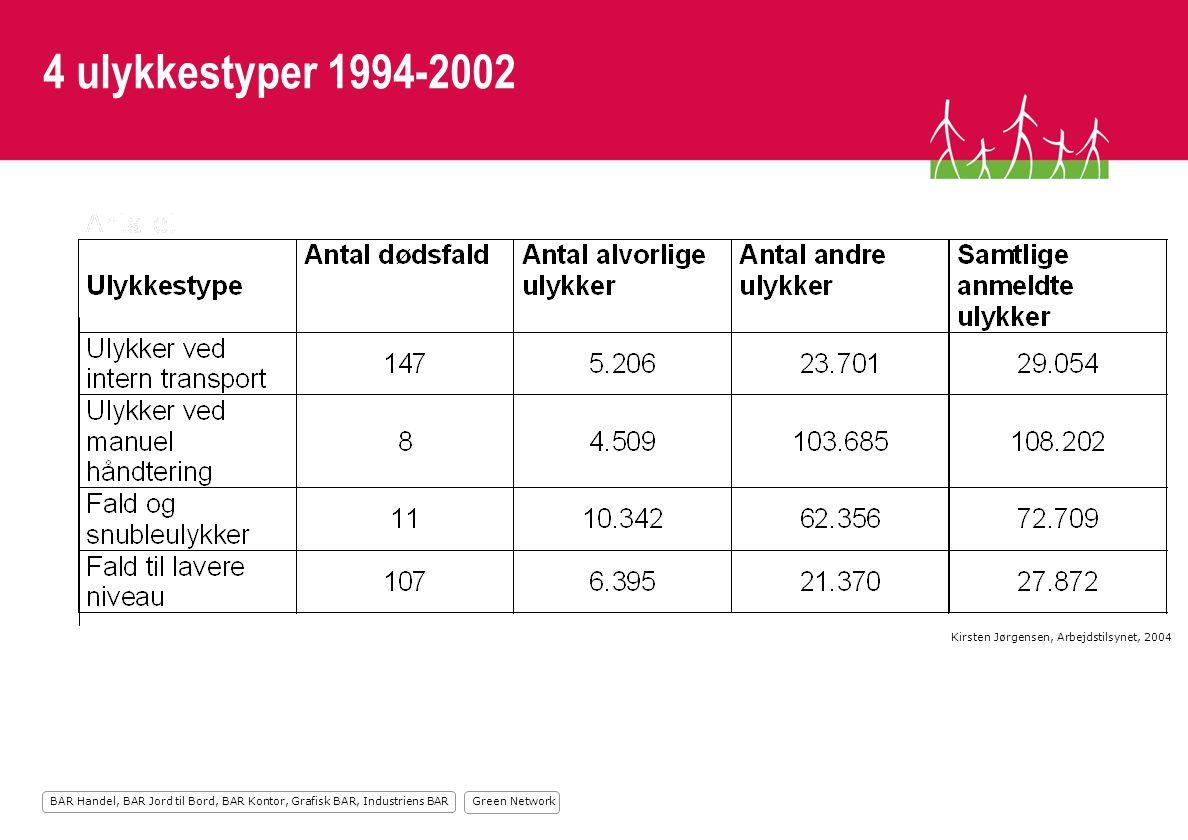 Green Network BAR Handel, BAR Jord til Bord, BAR Kontor, Grafisk BAR, Industriens BAR 4 ulykkestyper 1994-2002 Kirsten Jørgensen, Arbejdstilsynet, 2004