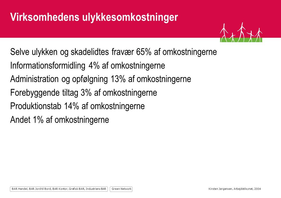 Green Network BAR Handel, BAR Jord til Bord, BAR Kontor, Grafisk BAR, Industriens BAR Virksomhedens ulykkesomkostninger Selve ulykken og skadelidtes fravær 65% af omkostningerne Informationsformidling 4% af omkostningerne Administration og opfølgning 13% af omkostningerne Forebyggende tiltag 3% af omkostningerne Produktionstab 14% af omkostningerne Andet 1% af omkostningerne Kirsten Jørgensen, Arbejdstilsynet, 2004