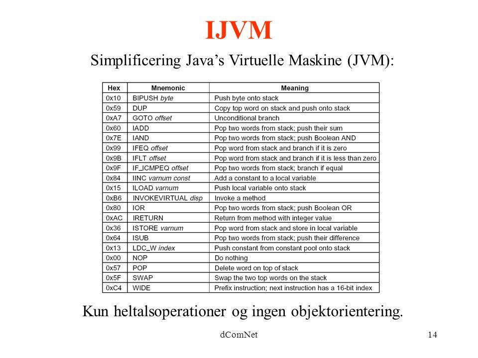 dComNet14 IJVM Simplificering Java's Virtuelle Maskine (JVM): Kun heltalsoperationer og ingen objektorientering.