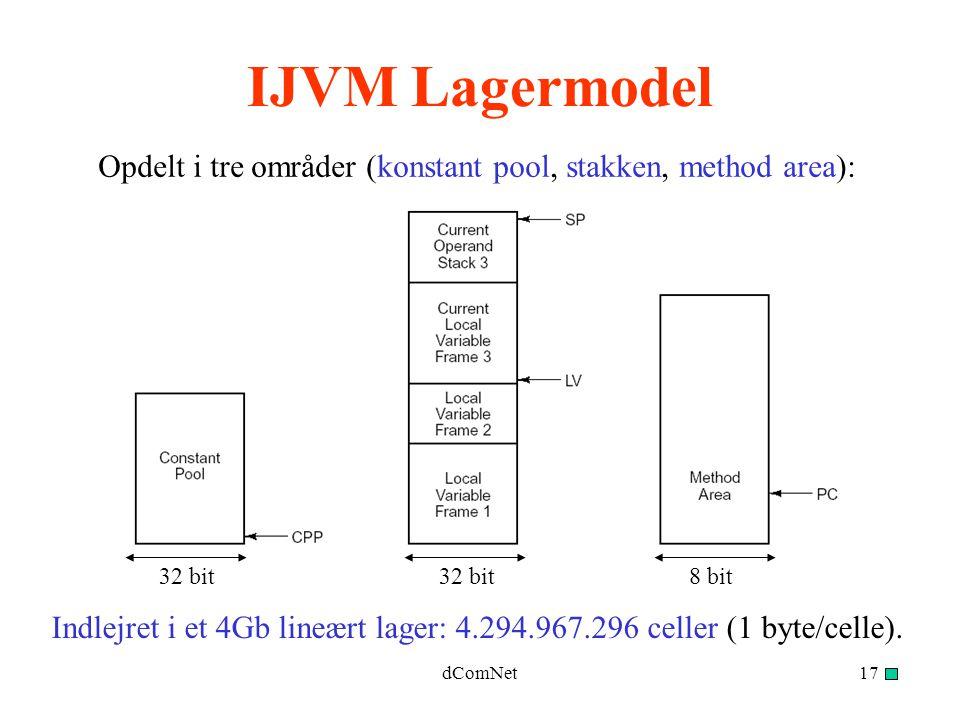 dComNet17 IJVM Lagermodel Opdelt i tre områder (konstant pool, stakken, method area): Indlejret i et 4Gb lineært lager: 4.294.967.296 celler (1 byte/celle).