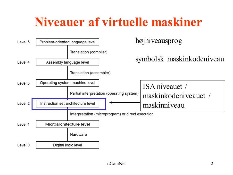 dComNet2 Niveauer af virtuelle maskiner højniveausprog symbolsk maskinkodeniveau ISA niveauet / maskinkodeniveauet / maskinniveau