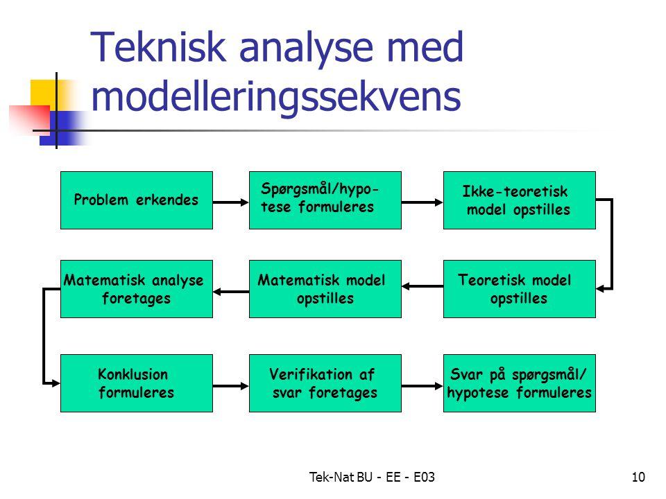 Tek-Nat BU - EE - E0310 Teknisk analyse med modelleringssekvens Problem erkendes Matematisk model opstilles Matematisk analyse foretages Konklusion formuleres Ikke-teoretisk model opstilles Teoretisk model opstilles Verifikation af svar foretages Svar på spørgsmål/ hypotese formuleres Spørgsmål/hypo- tese formuleres