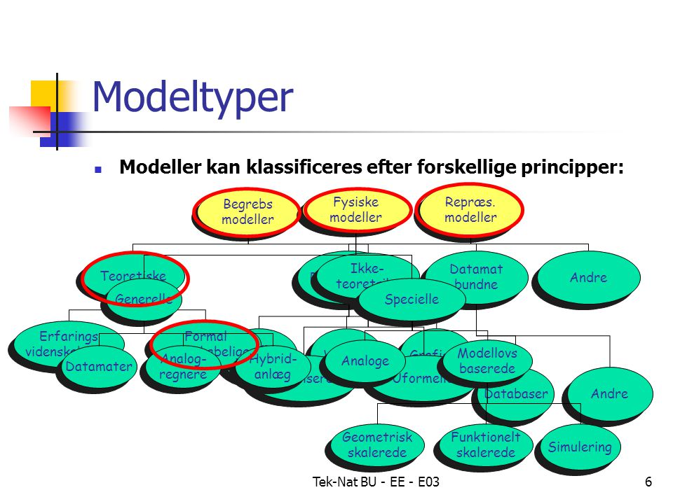 Tek-Nat BU - EE - E036 Modeltyper Modeller kan klassificeres efter forskellige principper: Repræs.