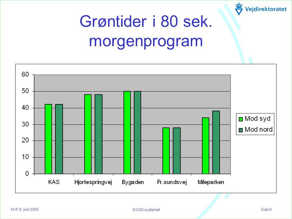 NVF 8. juni 2005 Dias 9 DOGS-systemet Grøntider i 80 sek. morgenprogram