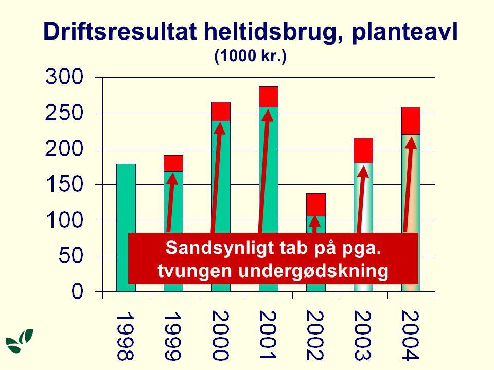Driftsresultat heltidsbrug, planteavl (1000 kr.) Sandsynligt tab på pga. tvungen undergødskning