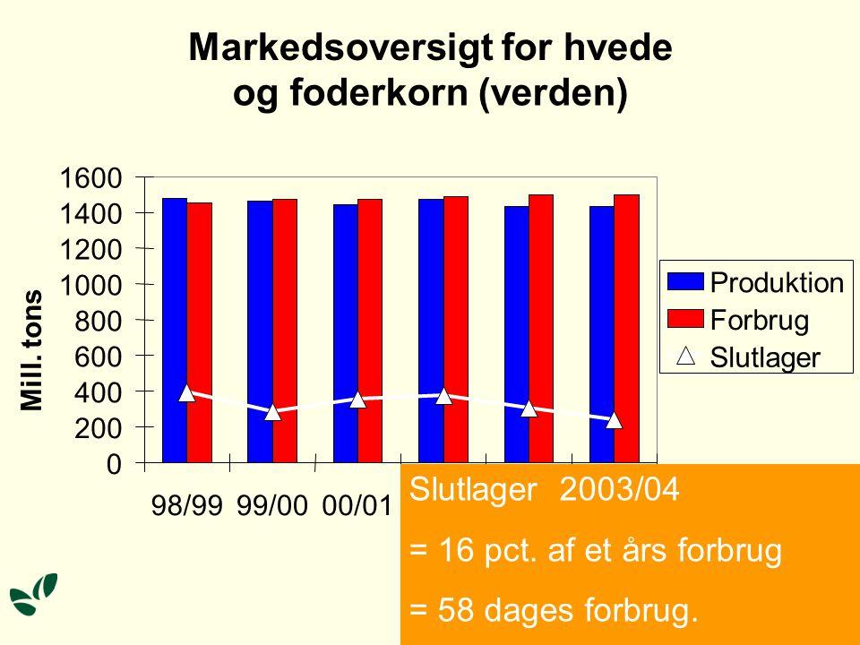 Markedsoversigt for hvede og foderkorn (verden) 0 200 400 600 800 1000 1200 1400 1600 98/9999/0000/0101/0202/0303/04 Mill.