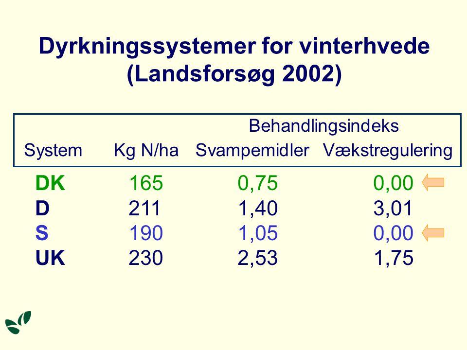 Dyrkningssystemer for vinterhvede (Landsforsøg 2002) Behandlingsindeks SystemKg N/haSvampemidlerVækstregulering DK D S UK 165 211 190 230 0,75 1,40 1,05 2,53 0,00 3,01 0,00 1,75