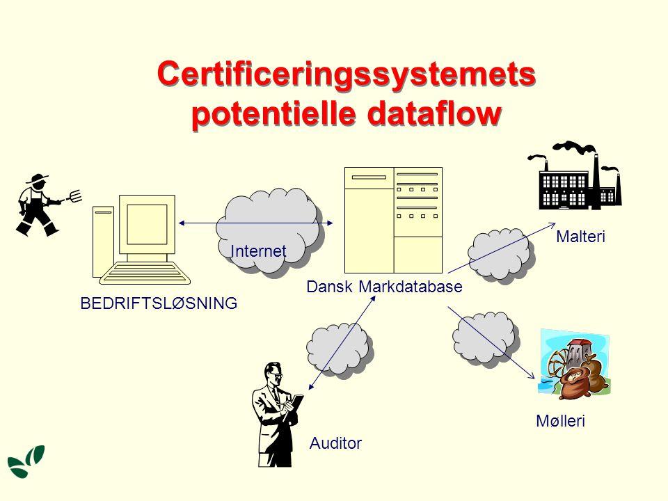 Certificeringssystemets potentielle dataflow Internet Internet BEDRIFTSLØSNING Dansk Markdatabase Malteri Mølleri Auditor
