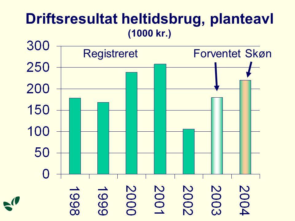 Driftsresultat heltidsbrug, planteavl (1000 kr.) Registreret Forventet Skøn