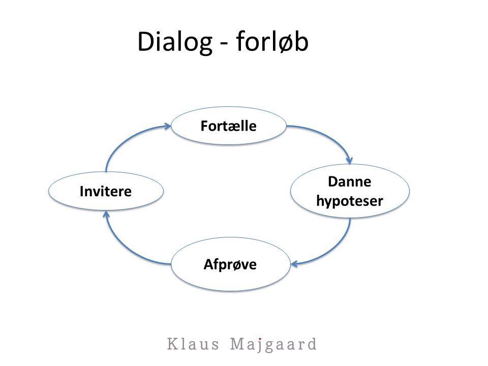 Dialog - forløb Invitere Fortælle Danne hypoteser Danne hypoteser Afprøve