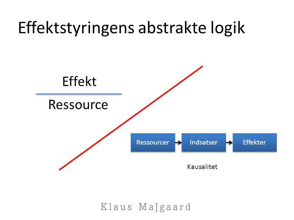 Effektstyringens abstrakte logik Effekt Ressource Ressourcer Indsatser Effekter Kausalitet