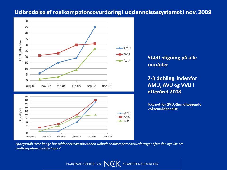 Udbredelse af realkompetencevurdering i uddannelsessystemet i nov.