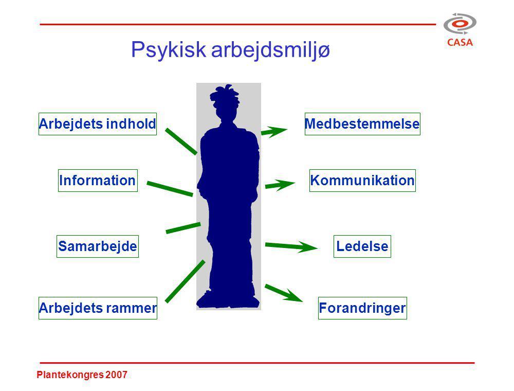 Plantekongres 2007 Psykisk arbejdsmiljø Arbejdets indhold Information Arbejdets rammer Samarbejde Medbestemmelse Kommunikation Ledelse Forandringer