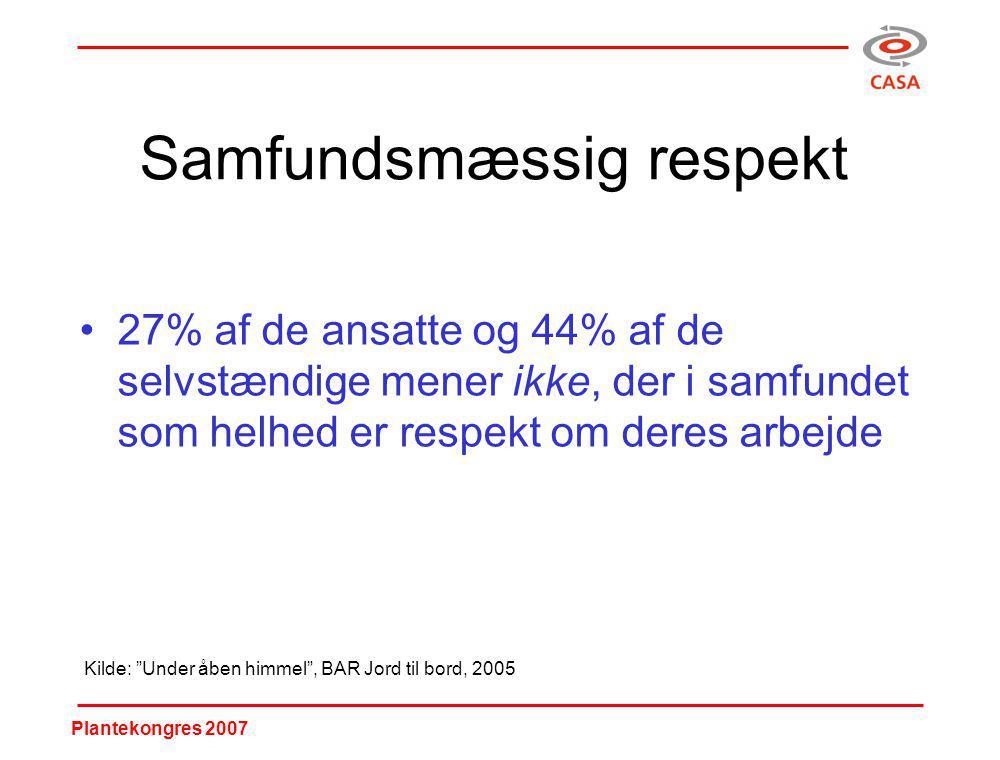Plantekongres 2007 Samfundsmæssig respekt 27% af de ansatte og 44% af de selvstændige mener ikke, der i samfundet som helhed er respekt om deres arbejde Kilde: Under åben himmel , BAR Jord til bord, 2005
